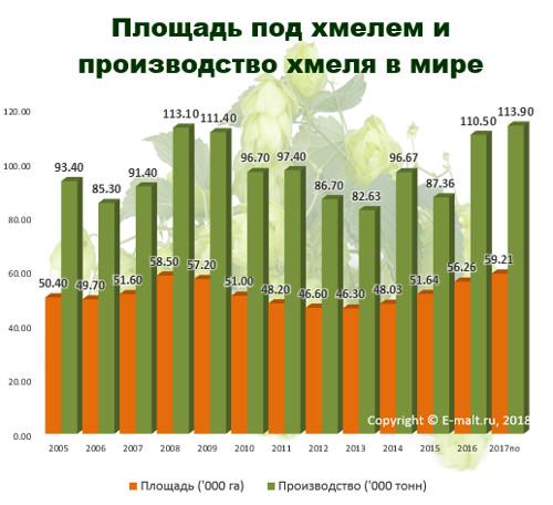 Площадь под хмелем и производство хмеля в мире в 2005 - 2017(по) гг.
