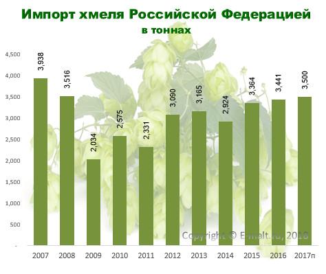 Импорт хмеля Российской Федерацией в 2007 - 2017 гг.
