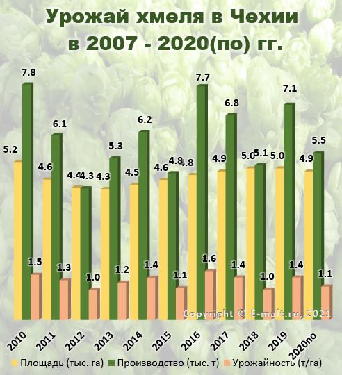Урожай хмеля в Чехии в 2010 - 2020(по) гг.