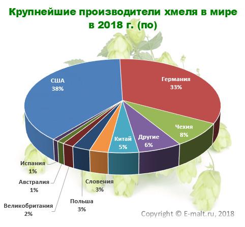Крупнейшие производители хмеля в мире в 2018 г. (по)