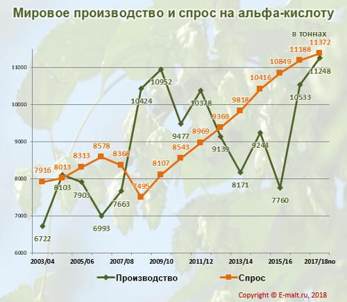 Мировое производство и спрос на альфа-кислоту в 2003-2018(по) гг.