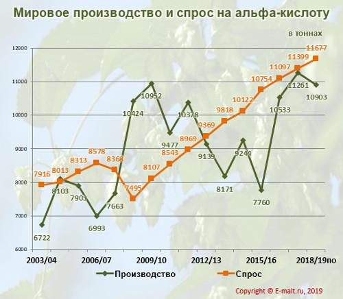 Мировое производство и спрос на альфа-кислоту в 2003-2019 (п) гг.
