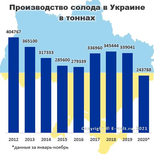 Производство солода в Украине в 2012-2020* гг.