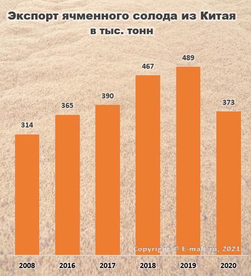 Производство солода в Китае в 2008-2020 гг.