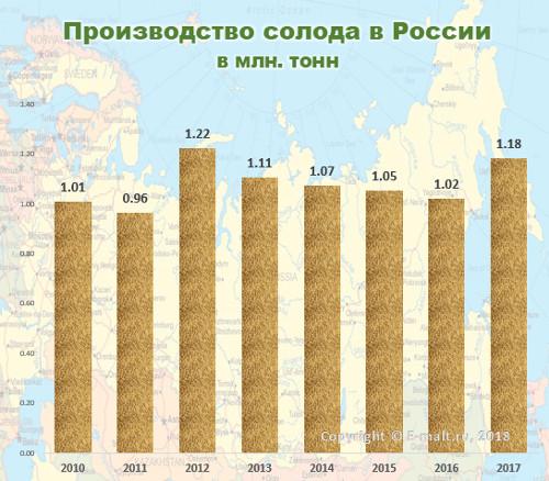 Производство солода в Российской Федерации в 2010-2017 гг.