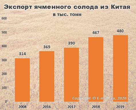 Экспорт ячменного солода из Китая в 2008-2019 гг.