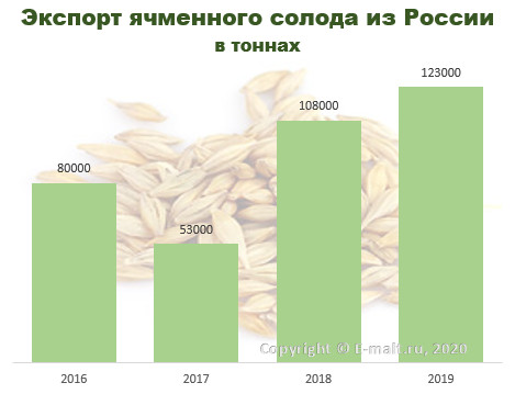 Экспорт ячменного солода из России в 2008-2019 гг.