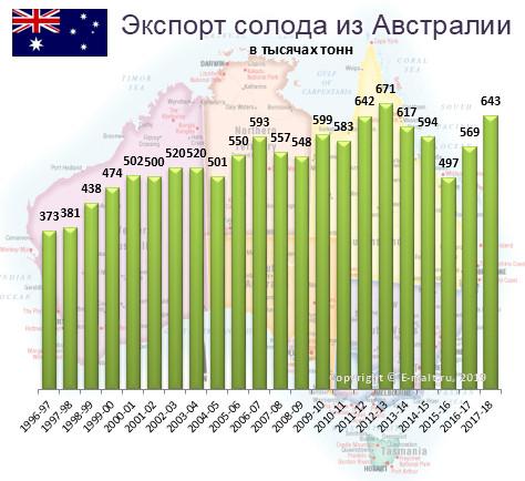 Экспорт солода из Австралии в 1996-2018 гг.