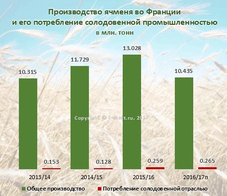 Производство ячменя во Франции и его потребление солодовенной промышленностью в 2013-2017(п) гг. (июль 2017 г.)