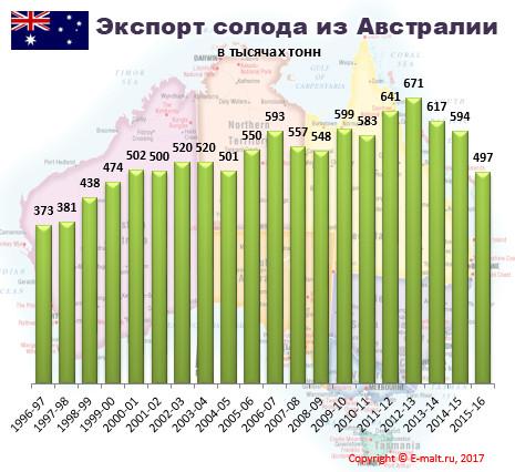 Экспорт солода из Австралии в 1996-2016 гг.