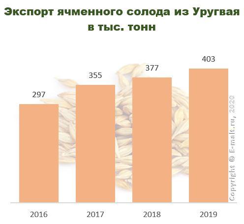 Экспорт ячменного солода из Уругвая в 2016-2019 гг.