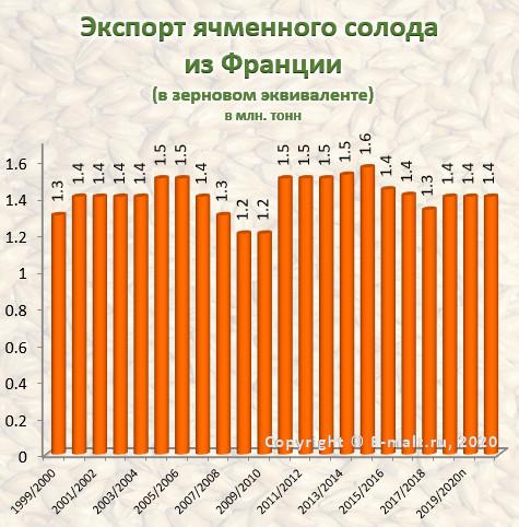 Экспорт ячменного солода из Франции в 1999-2021(п) гг.