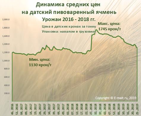 Динамика средних цен  на датский пивоваренный ячмень (июнь 2019 г.)