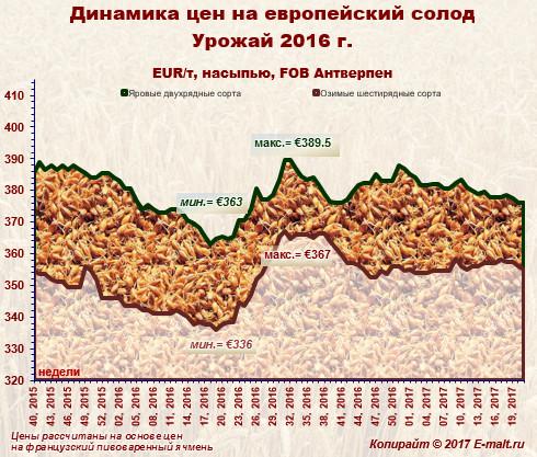 Средние цены на европейский солод урожая 2016 г. (28/05/2017)