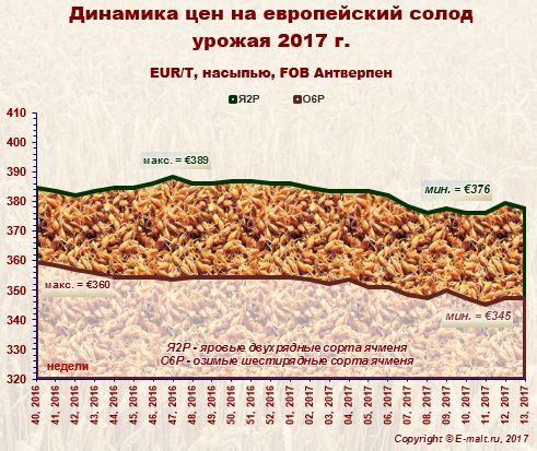 Средние цены на европейский солод урожая 2017 г. (01/04/2017)