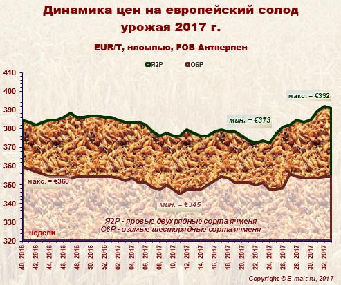 Средние цены на европейский солод урожая 2017 г. (18/08/2017)