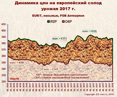 Средние цены на европейский солод урожая 2017 г. (15/01/2018)