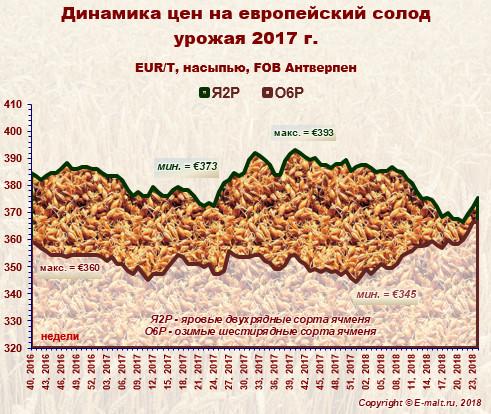 Средние цены на европейский солод урожая 2017 г. (16/06/2018)