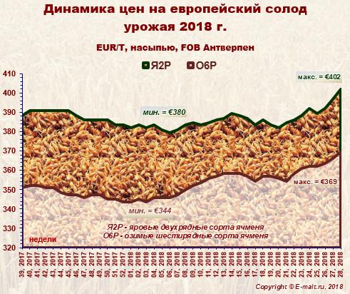 Средние цены на европейский солод урожая 2018 г. (15/07/2018)