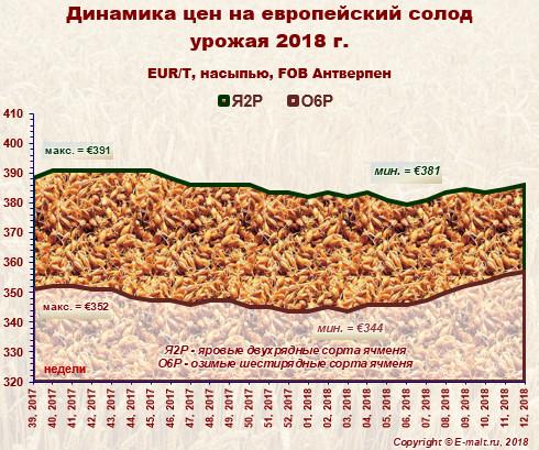 Средние цены на европейский солод урожая 2018 г. (24/03/2018)
