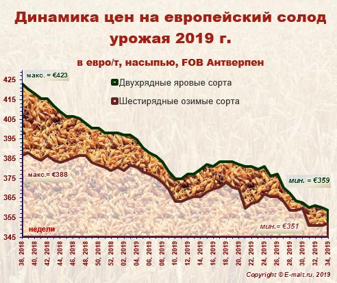 Средние цены на европейский солод урожая 2019 г. (24/08/2019)