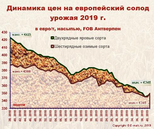 Средние цены на европейский солод урожая 2019 г. (12/10/2019)