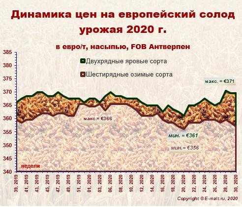 Средние цены на европейский солод урожая 2020 г. (25/07/2020)