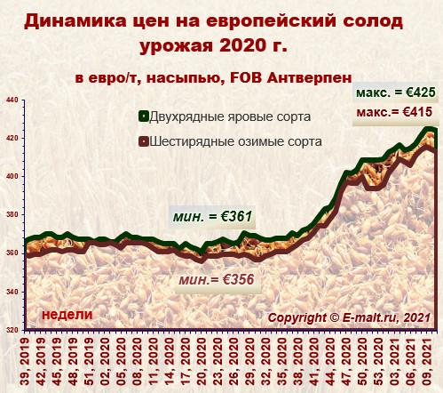 Средние цены на европейский солод урожая 2020 г. (20/03/2021)