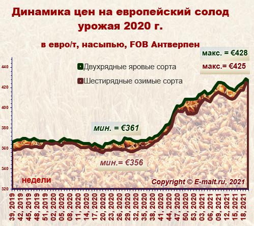 Средние цены на европейский солод урожая 2020 г. (22/05/2021)