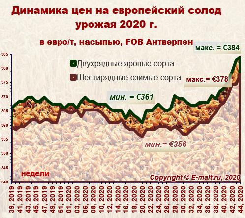 Средние цены на европейский солод урожая 2020 г. (31/10/2020)