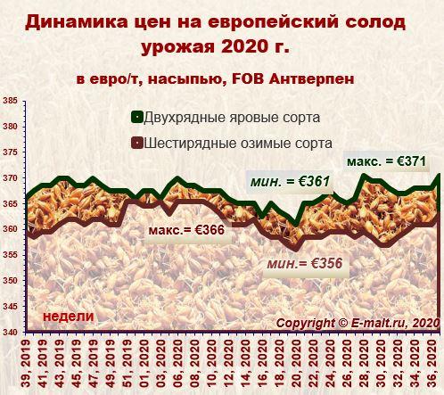 Средние цены на европейский солод урожая 2020 г. (12/09/2020)