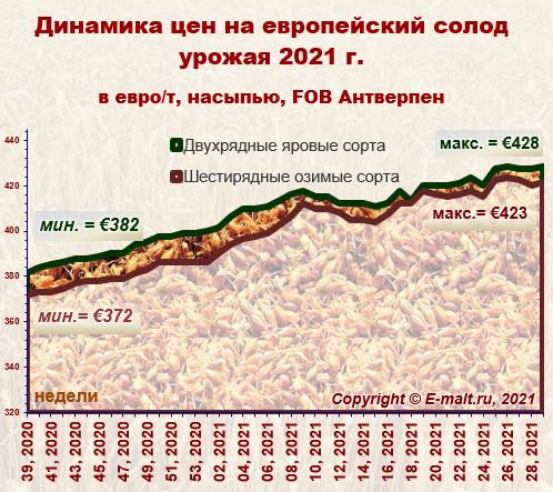 Средние цены на европейский солод урожая 2020 г. (24/07/2021)