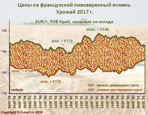 Средние цены на французский ячмень урожая 2017 г. (14/04/2018)