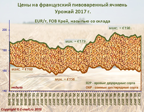 Средние цены на французский ячмень урожая 2017 г. (06/01/2018)