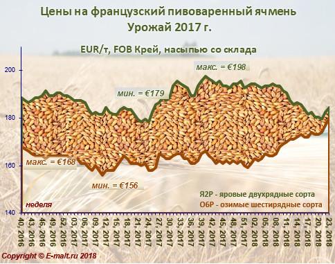 Средние цены на французский ячмень урожая 2017 г. (09/06/2018)