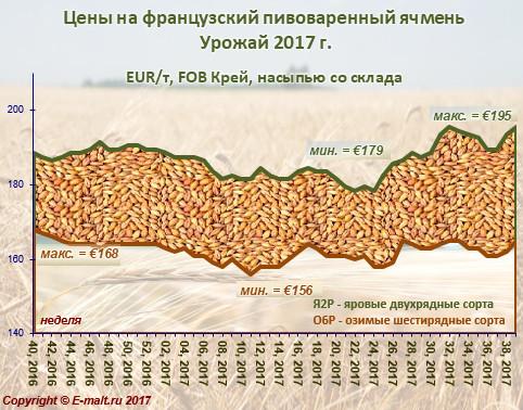 Средние цены на французский ячмень урожая 2017 г. (30/09/2017)