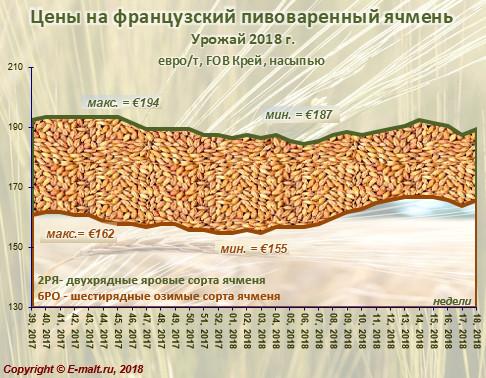 Средние цены на французский ячмень урожая 2018 г. (06/05/2018)