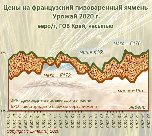 Средние цены на французский ячмень урожая 2020 г. (05/09/2020)