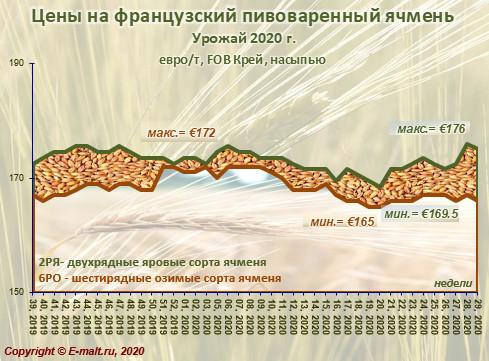 Средние цены на французский ячмень урожая 2020 г. (18/07/2020)