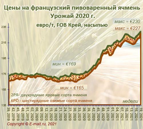 Средние цены на французский ячмень урожая 2020 г. (15/05/2021)