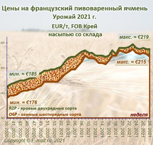 Средние цены на французский ячмень урожая 2021 г. (17/07/2021)