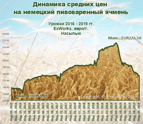 Динамика средних цен на немецкий пивоваренный ячмень (сентябрь 2019 г.)