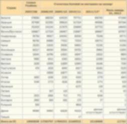 e-malt.ru:Мировой импорт, производство, потребление и запасы ячменя по регионам