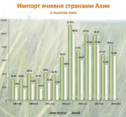 Импорт ячменя странами Азии в 2007-2020(п) гг.