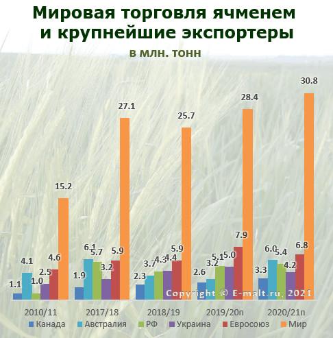 Мировая торговля ячменем и крупнейшие экспортеры в 2010-2021(п) гг.
