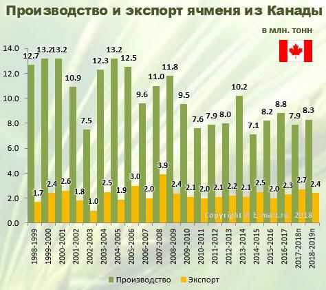 Производство и экспорт ячменя из Канады в 1998-2019(п) гг.