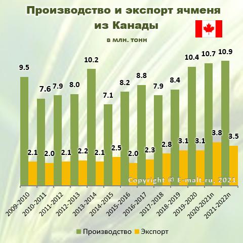 Производство и экспорт ячменя из Канады в 2009-2022(п) гг.