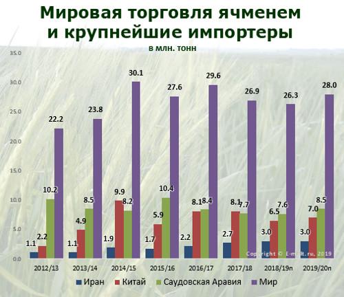 Мировая торговля ячменем и его крупнейшие импортеры в 2012-2020(п) гг.