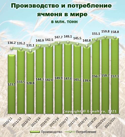 Производство и потребление ячменя в мире в 2010-2022(п) гг.