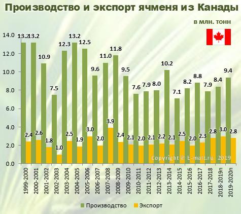 Производство и экспорт ячменя из Канады в 1999-2020(п) гг.